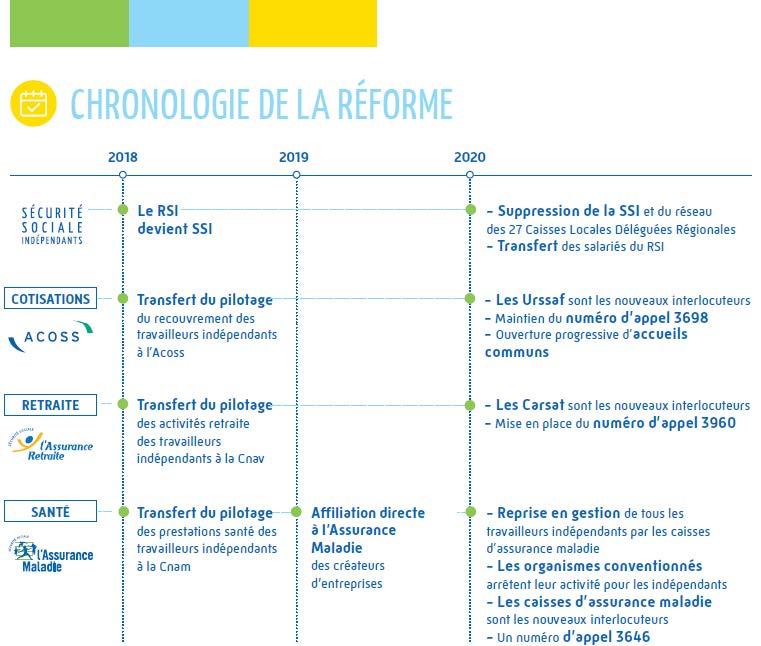 Chronologie de la réforme